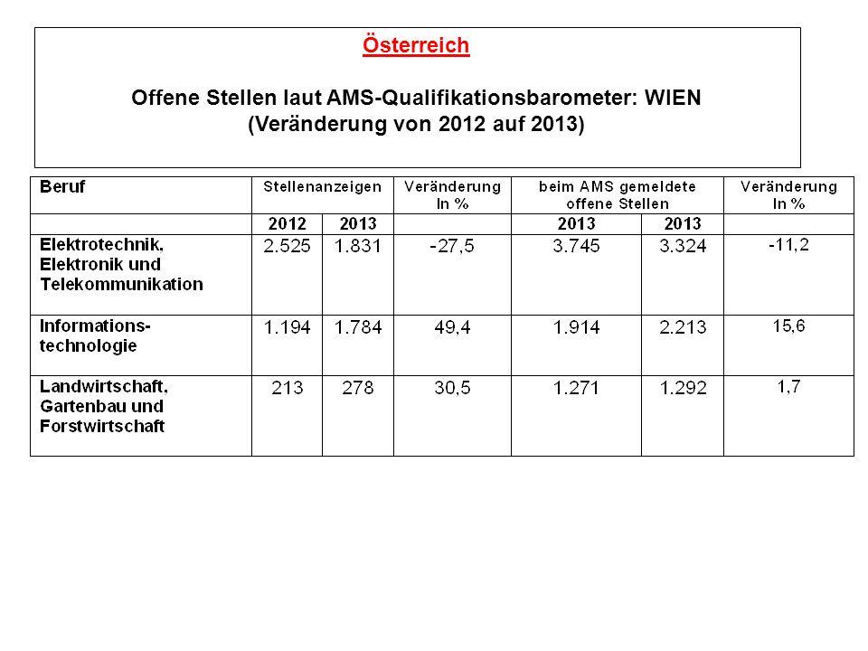 Österreich Offene Stellen laut AMS-Qualifikationsbarometer: WIEN (Veränderung von 2012 auf 2013)