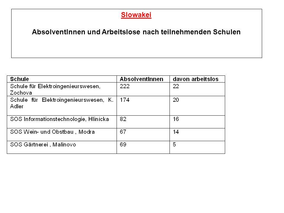 Slowakei AbsolventInnen und Arbeitslose nach teilnehmenden Schulen