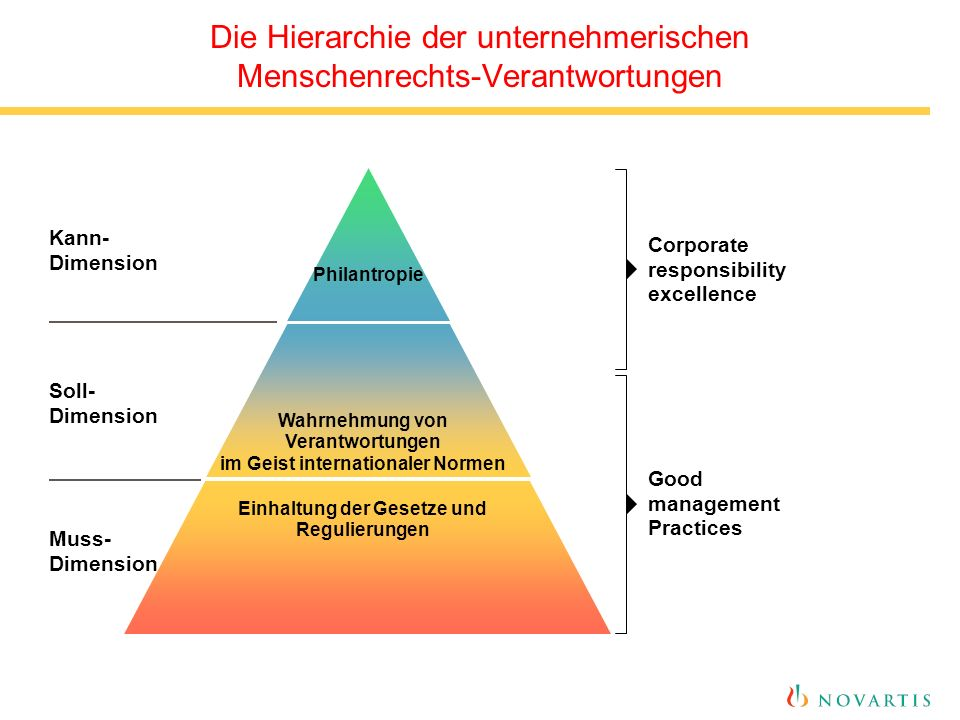 Die Hierarchie der unternehmerischen Menschenrechts-Verantwortungen Einhaltung der Gesetze und Regulierungen Wahrnehmung von Verantwortungen im Geist internationaler Normen Philantropie Kann- Dimension Soll- Dimension Muss- Dimension Corporate responsibility excellence Good management Practices
