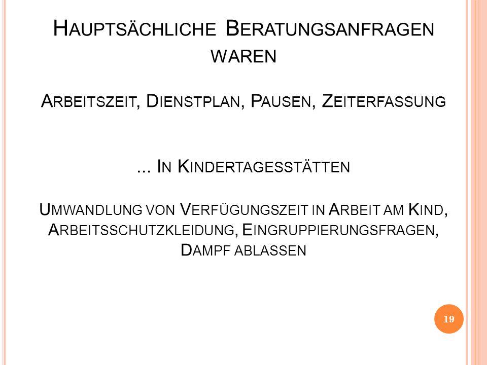 H AUPTSÄCHLICHE B ERATUNGSANFRAGEN WAREN A RBEITSZEIT, D IENSTPLAN, P AUSEN, Z EITERFASSUNG...