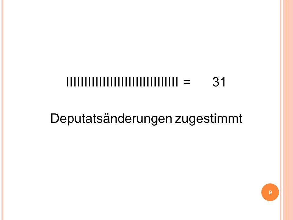 IIIIIIIIIIIIIIIIIIIIIIIIIIIIIII= 31 Deputatsänderungen zugestimmt 9