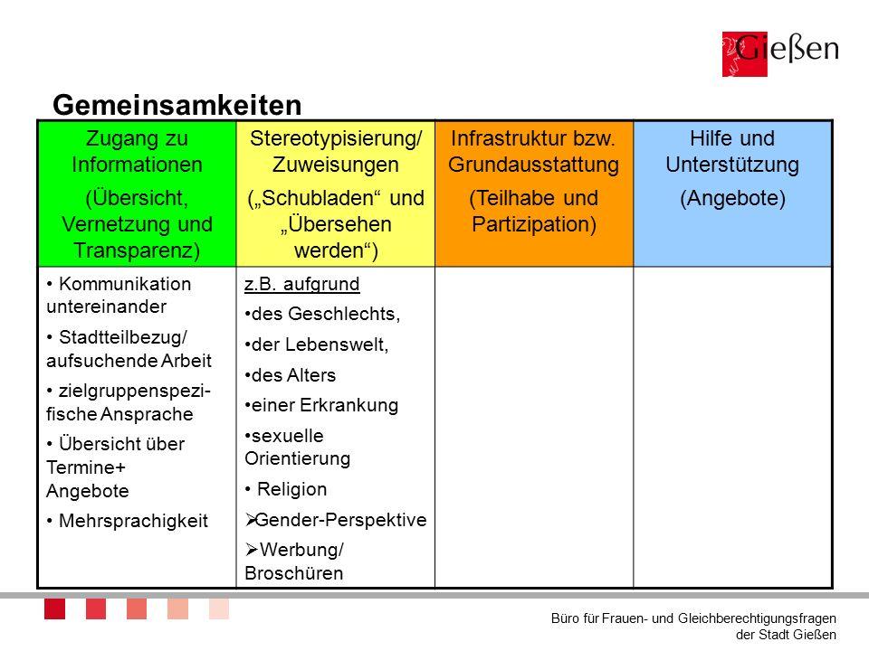 """Gemeinsamkeiten Zugang zu Informationen (Übersicht, Vernetzung und Transparenz) Stereotypisierung/ Zuweisungen (""""Schubladen und """"Übersehen werden ) Infrastruktur bzw."""
