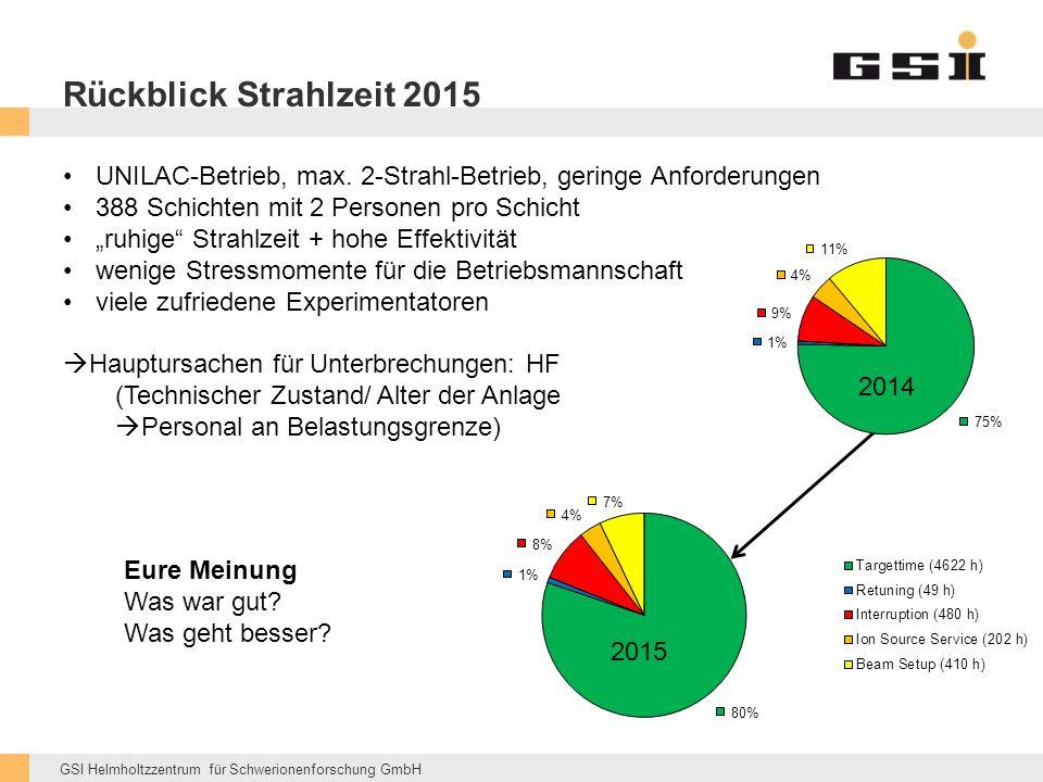 GSI Helmholtzzentrum für Schwerionenforschung GmbH Rückblick Strahlzeit 2015 UNILAC-Betrieb, max.