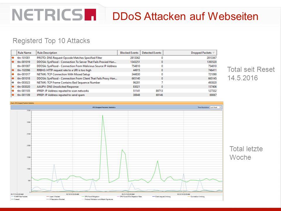 DDoS Attacken auf Webseiten Registerd Top 10 Attacks Total letzte Woche Total seit Reset 14.5.2016