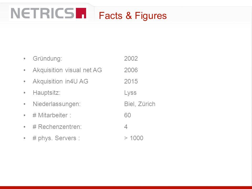 Facts & Figures Gründung:2002 Akquisition visual net AG2006 Akquisition in4U AG2015 Hauptsitz:Lyss Niederlassungen:Biel, Zürich # Mitarbeiter :60 # Re