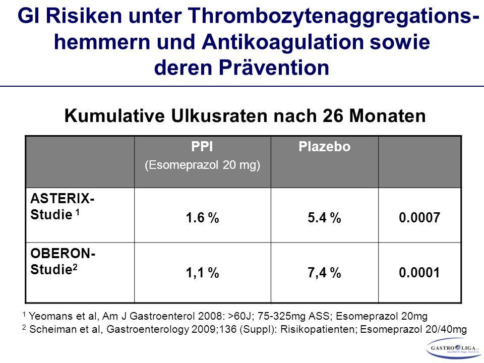 GI Risiken unter Thrombozytenaggregations- hemmern und Antikoagulation sowie deren Prävention PPI (Esomeprazol 20 mg) Plazebo ASTERIX- Studie 1 1.6 %5.4 %0.0007 OBERON- Studie 2 1,1 %7,4 %0.0001 Kumulative Ulkusraten nach 26 Monaten 1 Yeomans et al, Am J Gastroenterol 2008: >60J; 75-325mg ASS; Esomeprazol 20mg 2 Scheiman et al, Gastroenterology 2009;136 (Suppl): Risikopatienten; Esomeprazol 20/40mg
