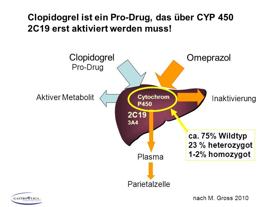Clopidogrel ist ein Pro-Drug, das über CYP 450 2C19 erst aktiviert werden muss.