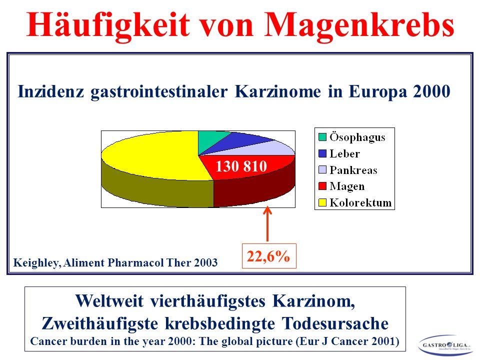 22,6% Keighley, Aliment Pharmacol Ther 2003 Inzidenz gastrointestinaler Karzinome in Europa 2000 130 810 Weltweit vierthäufigstes Karzinom, Zweithäufigste krebsbedingte Todesursache Cancer burden in the year 2000: The global picture (Eur J Cancer 2001) Häufigkeit von Magenkrebs