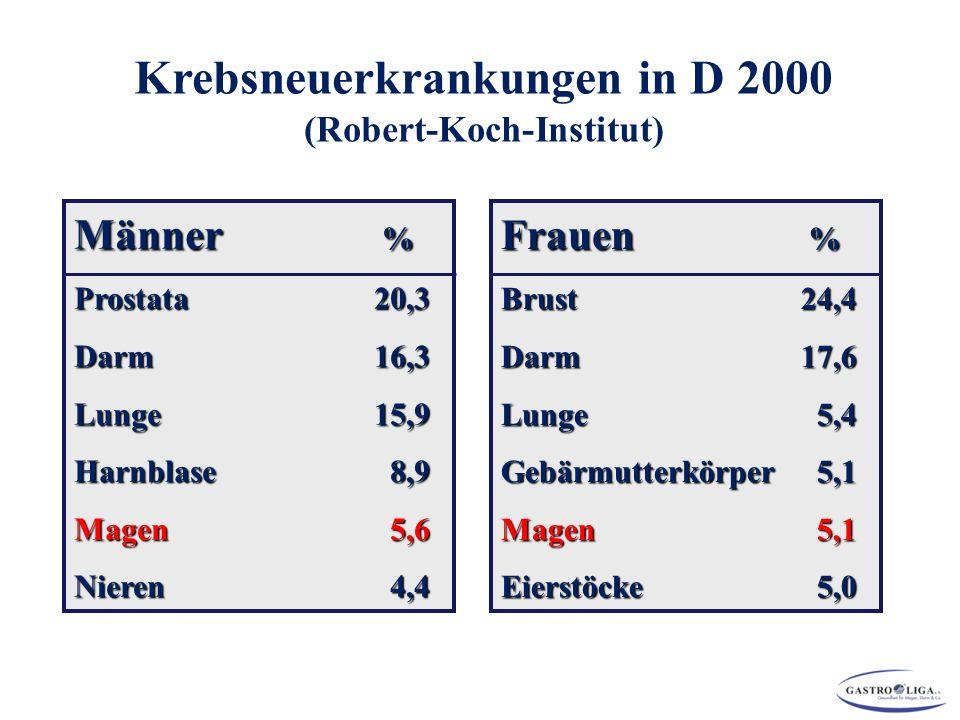 Krebsneuerkrankungen in D 2000 (Robert-Koch-Institut) Männer % Prostata 20,3 Darm 16,3 Lunge 15,9 Harnblase 8,9 Magen 5,6 Nieren 4,4 Frauen % Brust 24,4 Darm 17,6 Lunge 5,4 Gebärmutterkörper 5,1 Magen 5,1 Eierstöcke 5,0