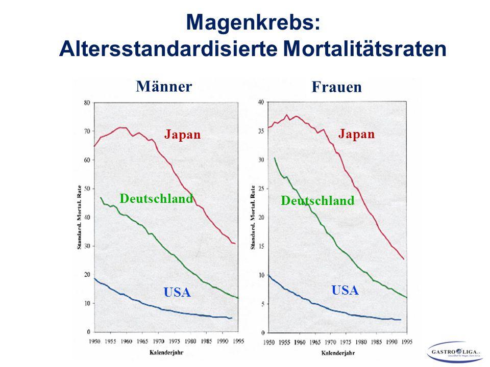 Magenkrebs: Altersstandardisierte Mortalitätsraten Japan Deutschland USA Männer Frauen Japan Deutschland USA