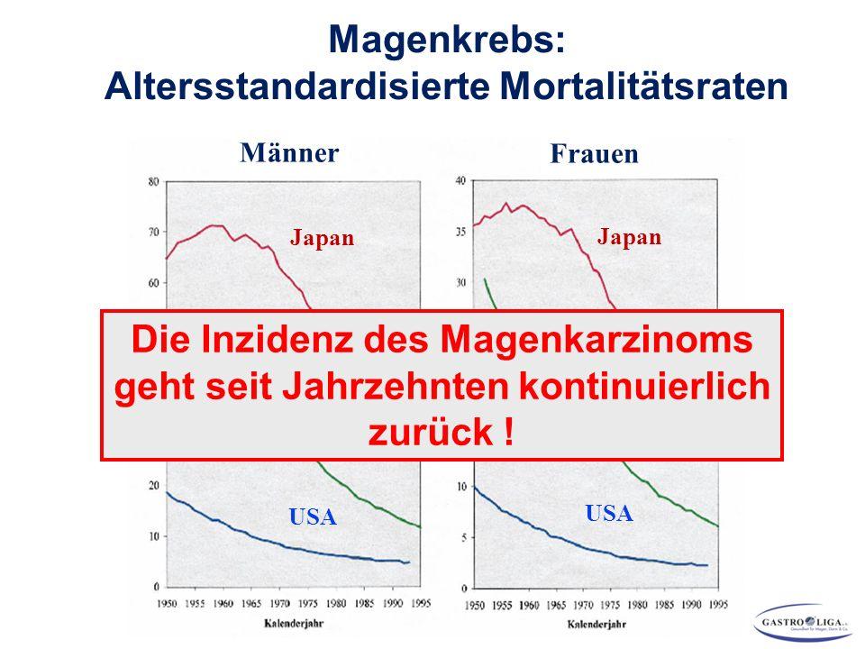 Magenkrebs: Altersstandardisierte Mortalitätsraten Japan Deutschland USA Männer Frauen Japan Deutschland USA Die Inzidenz des Magenkarzinoms geht seit Jahrzehnten kontinuierlich zurück !