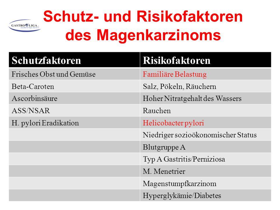 Schutz- und Risikofaktoren des Magenkarzinoms SchutzfaktorenRisikofaktoren Frisches Obst und GemüseFamiliäre Belastung Beta-CarotenSalz, Pökeln, Räuchern AscorbinsäureHoher Nitratgehalt des Wassers ASS/NSARRauchen H.