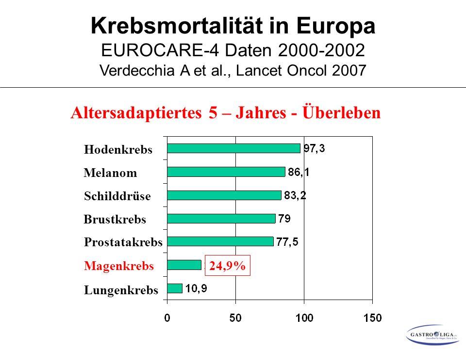 Krebsmortalität in Europa EUROCARE-4 Daten 2000-2002 Verdecchia A et al., Lancet Oncol 2007 Lungenkrebs Magenkrebs Prostatakrebs Brustkrebs Schilddrüse Melanom Hodenkrebs 24,9% Altersadaptiertes 5 – Jahres - Überleben
