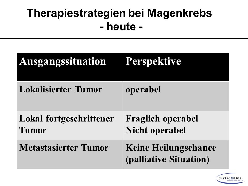Therapiestrategien bei Magenkrebs - heute - AusgangssituationPerspektive Lokalisierter Tumoroperabel Lokal fortgeschrittener Tumor Fraglich operabel Nicht operabel Metastasierter TumorKeine Heilungschance (palliative Situation)