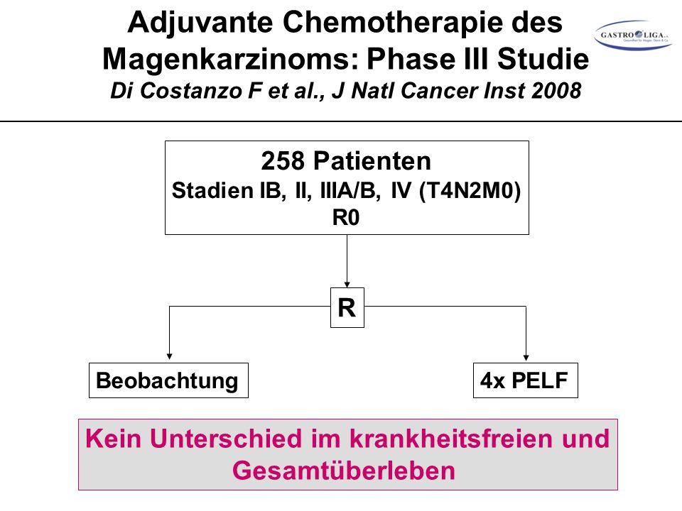 Adjuvante Chemotherapie des Magenkarzinoms: Phase III Studie Di Costanzo F et al., J Natl Cancer Inst 2008 258 Patienten Stadien IB, II, IIIA/B, IV (T4N2M0) R0 R Beobachtung4x PELF Kein Unterschied im krankheitsfreien und Gesamtüberleben