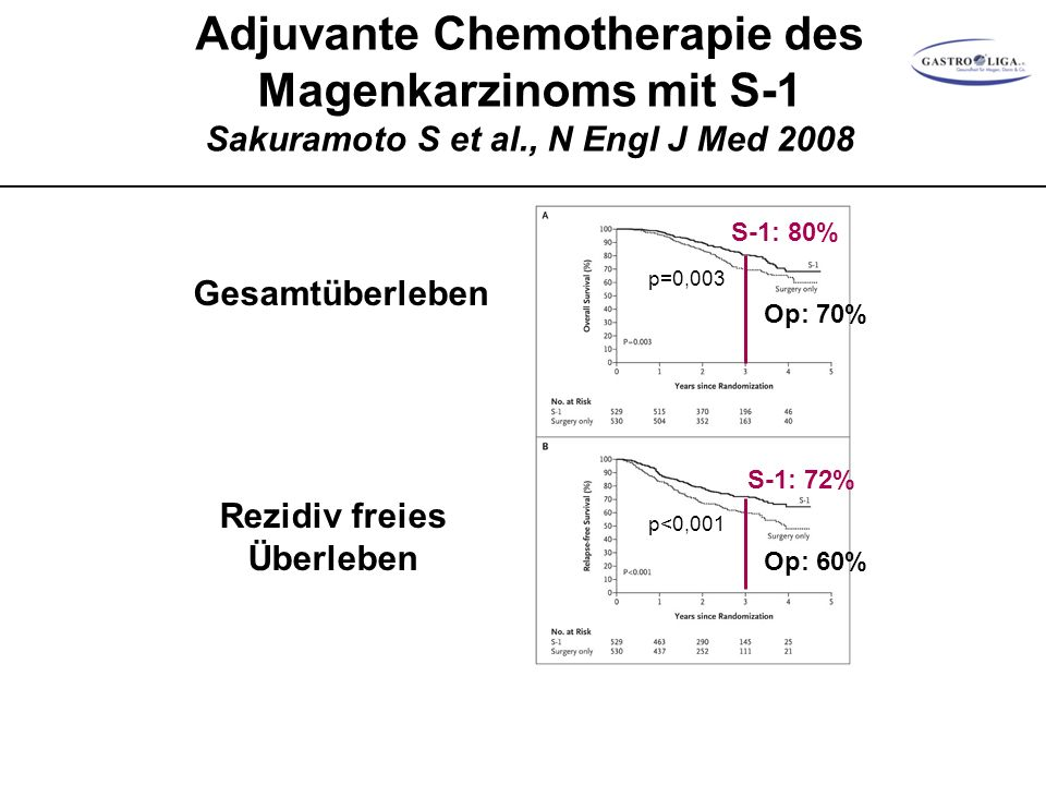 Adjuvante Chemotherapie des Magenkarzinoms mit S-1 Sakuramoto S et al., N Engl J Med 2008 Gesamtüberleben Rezidiv freies Überleben S-1: 80% Op: 70% p=0,003 S-1: 72% Op: 60% p<0,001