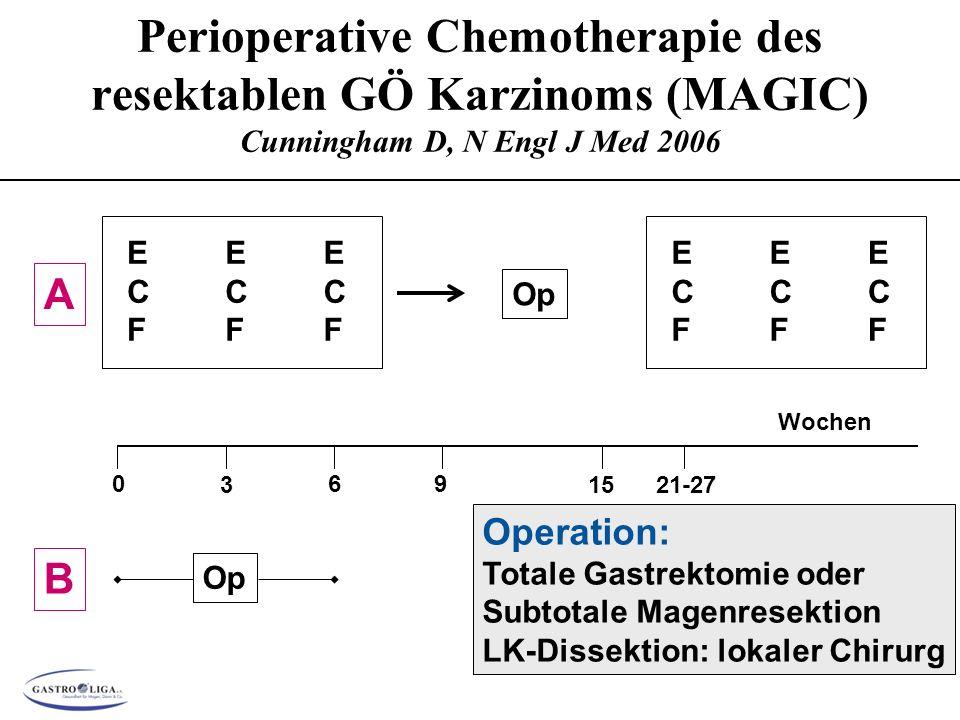 Perioperative Chemotherapie des resektablen GÖ Karzinoms (MAGIC) Cunningham D, N Engl J Med 2006 B Op 0 3 6 1521-27 Wochen A ECFECF ECFECF ECFECF Op ECFECF ECFECF ECFECF 9 Operation: Totale Gastrektomie oder Subtotale Magenresektion LK-Dissektion: lokaler Chirurg