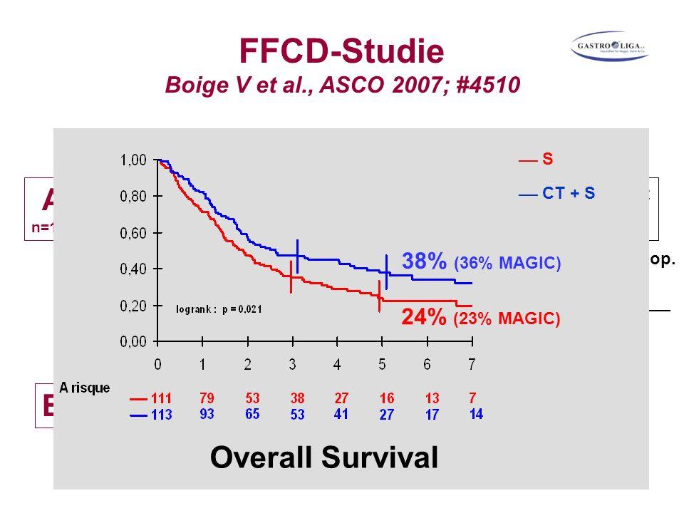 FFCD-Studie Boige V et al., ASCO 2007; #4510 0 5 9 Wochen A n=109 B CFCF CFCF CFCF Op CFCF CFCF CFCF wenn Response/SD präop. und pN+ (n=54) ___ S ___