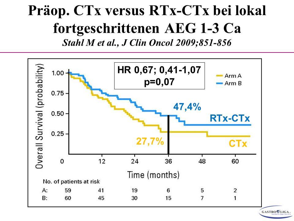 Präop. CTx versus RTx-CTx bei lokal fortgeschrittenen AEG 1-3 Ca Stahl M et al., J Clin Oncol 2009;851-856 27,7% 47,4% HR 0,67; 0,41-1,07 p=0,07 RTx-C
