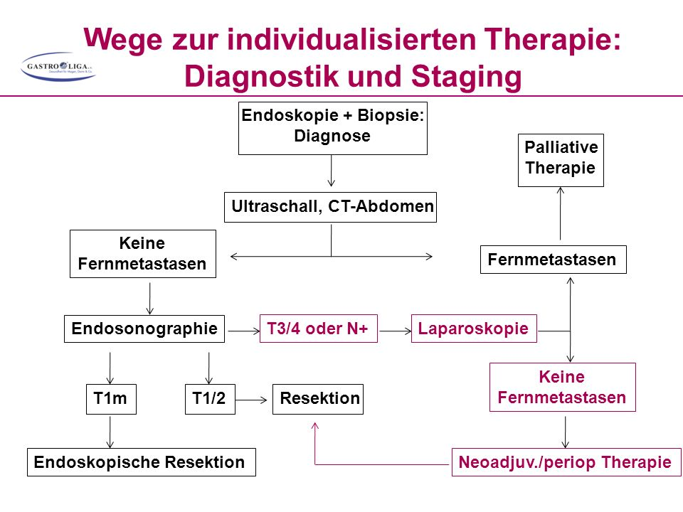 Wege zur individualisierten Therapie: Diagnostik und Staging Endoskopie + Biopsie: Diagnose Ultraschall, CT-Abdomen T1m T1/2 Resektion T3/4 oder N+Lap