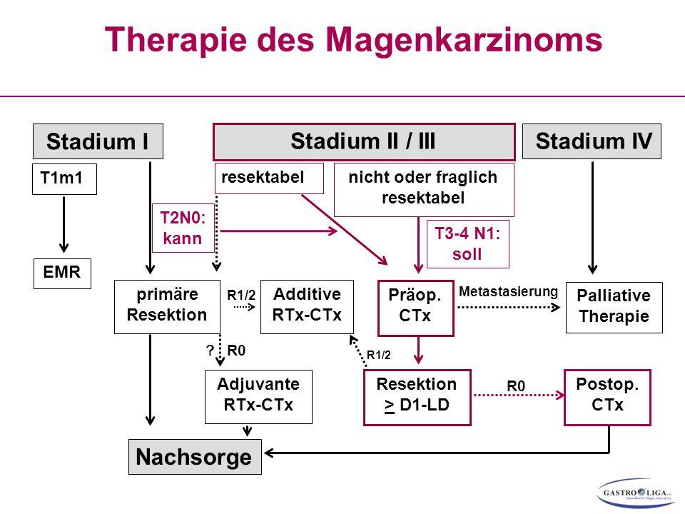 Therapie des Magenkarzinoms Stadium I EMR Präop. CTx Resektion > D1-LD Palliative Therapie Stadium II / III primäre Resektion T1m1 resektabelnicht ode