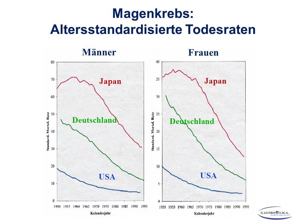 Magenkrebs: Altersstandardisierte Todesraten Japan Deutschland USA Männer Frauen Japan Deutschland USA
