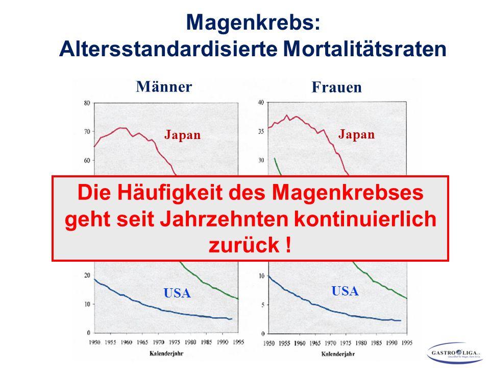 Magenkrebs: Altersstandardisierte Mortalitätsraten Japan Deutschland USA Männer Frauen Japan Deutschland USA Die Häufigkeit des Magenkrebses geht seit Jahrzehnten kontinuierlich zurück !