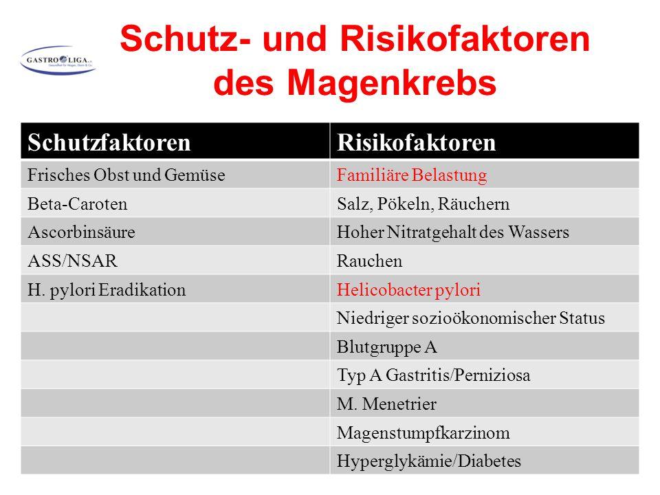 Schutz- und Risikofaktoren des Magenkrebs SchutzfaktorenRisikofaktoren Frisches Obst und GemüseFamiliäre Belastung Beta-CarotenSalz, Pökeln, Räuchern AscorbinsäureHoher Nitratgehalt des Wassers ASS/NSARRauchen H.