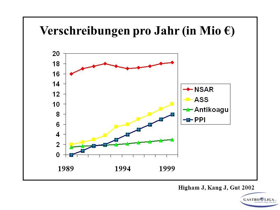 1989 1994 1999 Verschreibungen pro Jahr (in Mio €) Higham J, Kang J, Gut 2002