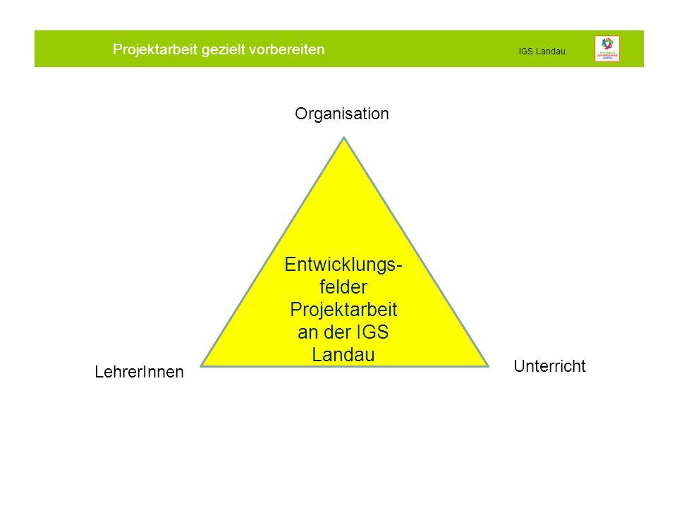 Projektarbeit gezielt vorbereiten IGS Landau Entwicklungs- felder Projektarbeit an der IGS Landau LehrerInnen Unterricht Organisation