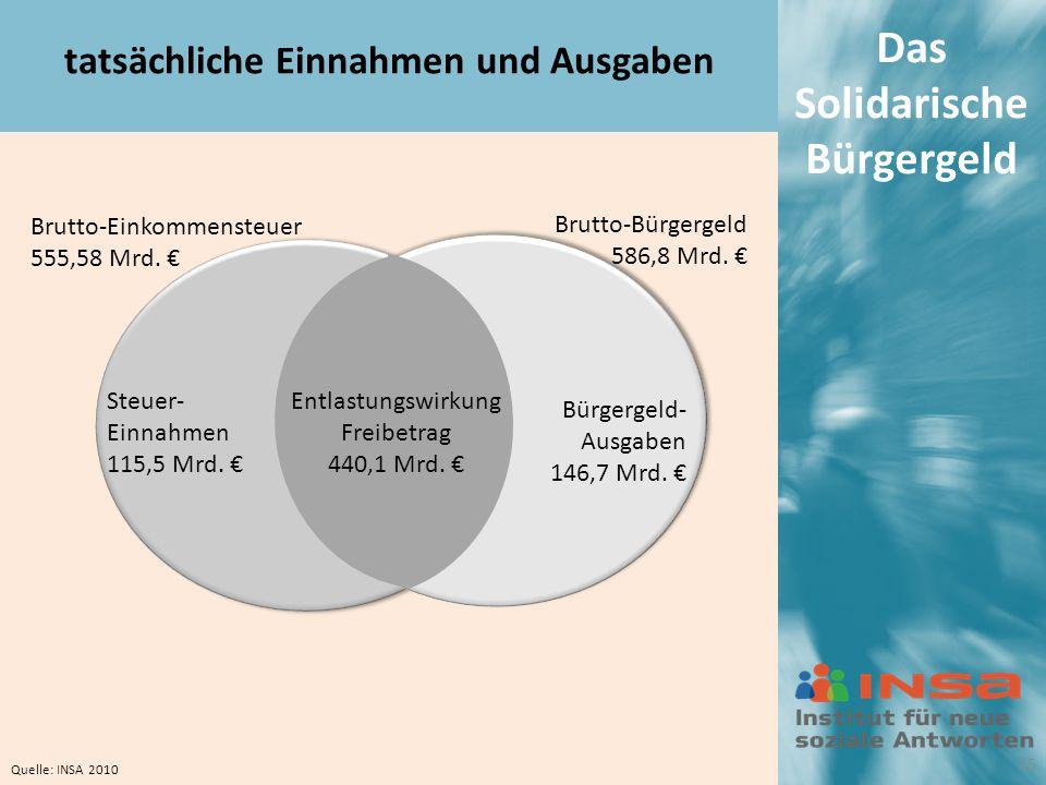 Das Solidarische Bürgergeld Brutto-Einkommensteuer 555,58 Mrd.