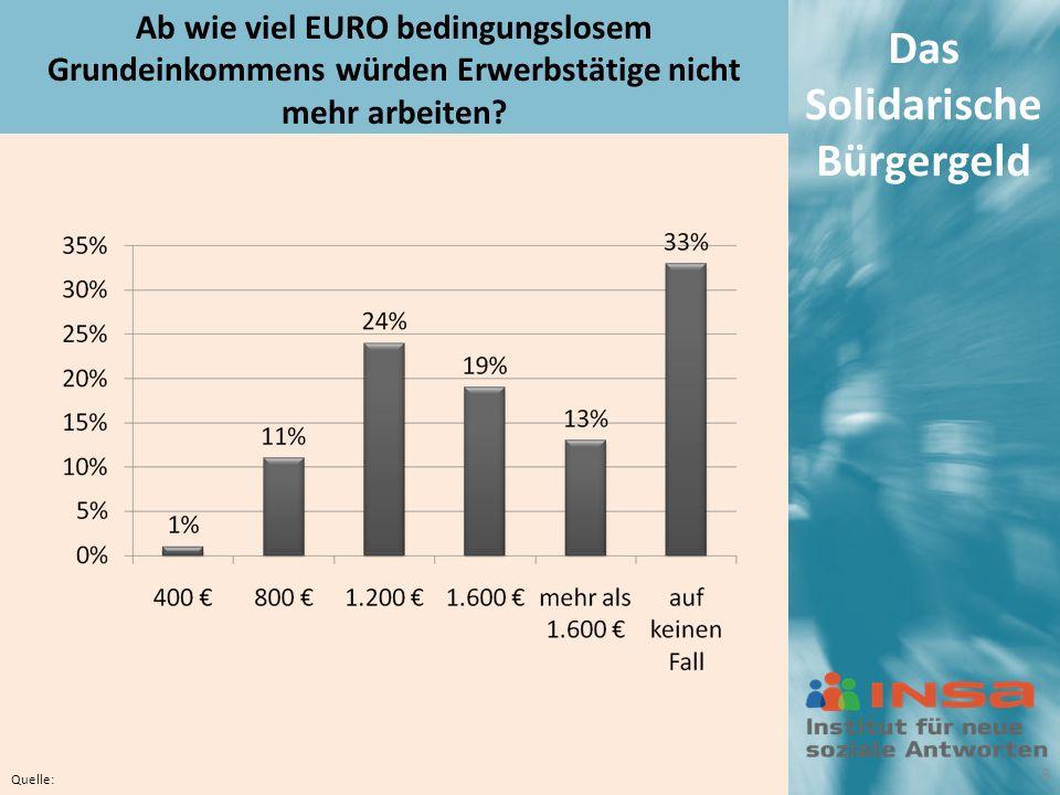 Das Solidarische Bürgergeld Ab wie viel EURO bedingungslosem Grundeinkommens würden Erwerbstätige nicht mehr arbeiten.
