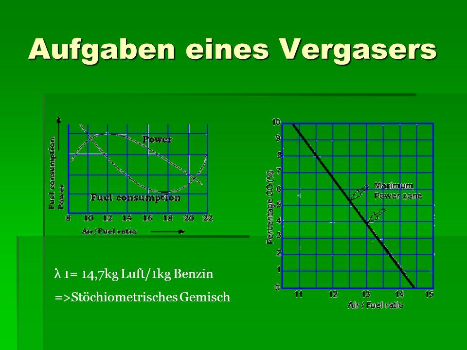 Aufgaben eines Vergasers λ 1= 14,7kg Luft/1kg Benzin =>Stöchiometrisches Gemisch