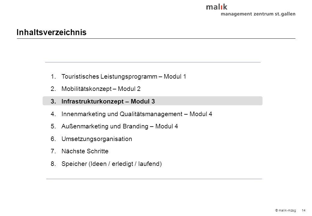 14© malik-mzsg Inhaltsverzeichnis 1.Touristisches Leistungsprogramm – Modul 1 2.Mobilitätskonzept – Modul 2 3.Infrastrukturkonzept – Modul 3 4.Innenmarketing und Qualitätsmanagement – Modul 4 5.Außenmarketing und Branding – Modul 4 6.Umsetzungsorganisation 7.Nächste Schritte 8.Speicher (Ideen / erledigt / laufend)