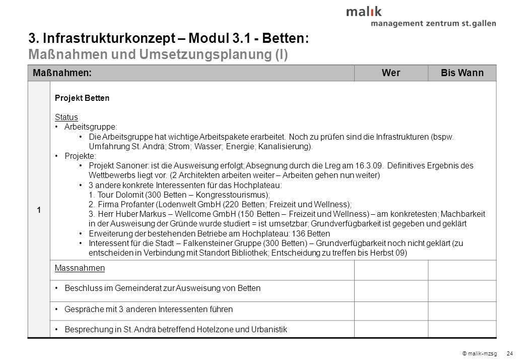 24© malik-mzsg Maßnahmen:WerBis Wann 1 Projekt Betten Status Arbeitsgruppe: Die Arbeitsgruppe hat wichtige Arbeitspakete erarbeitet.