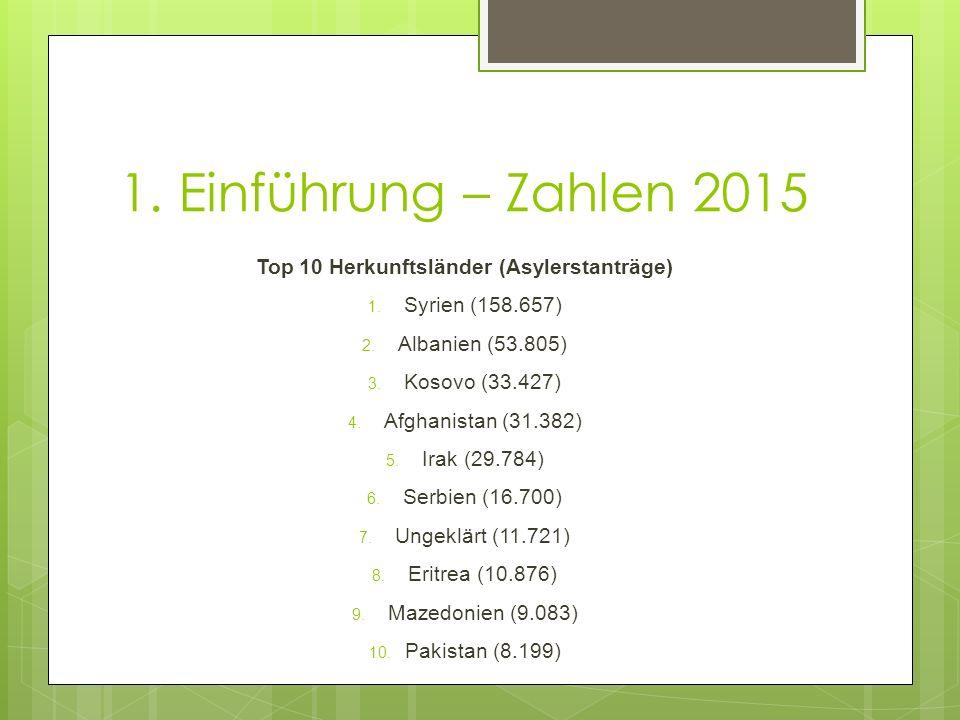 1. Einführung – Zahlen 2015 Top 10 Herkunftsländer (Asylerstanträge) 1. Syrien (158.657) 2. Albanien (53.805) 3. Kosovo (33.427) 4. Afghanistan (31.38