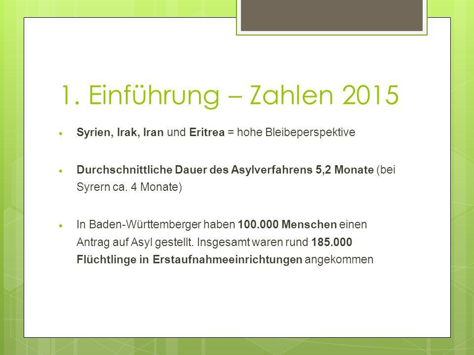 1. Einführung – Zahlen 2015  Syrien, Irak, Iran und Eritrea = hohe Bleibeperspektive  Durchschnittliche Dauer des Asylverfahrens 5,2 Monate (bei Syr