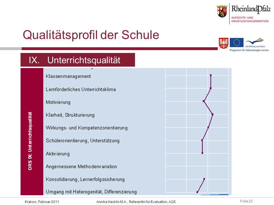 Folie 23 Krakow, Februar 2011Annika Hacklin M.A., Referentin für Evaluation, AQS Qualitätsprofil der Schule IX. Unterrichtsqualität