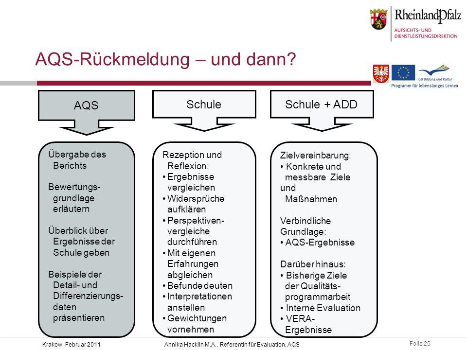 Folie 25 Krakow, Februar 2011Annika Hacklin M.A., Referentin für Evaluation, AQS AQS-Rückmeldung – und dann? AQS Übergabe des Berichts Bewertungs- gru