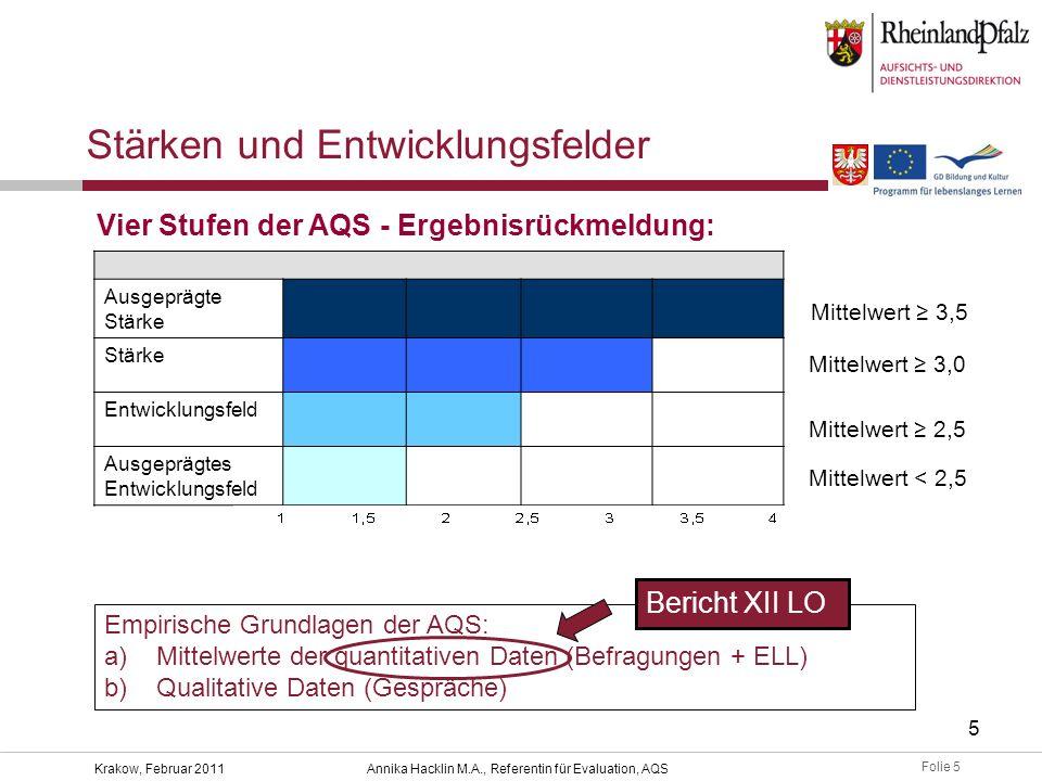 Folie 5 Krakow, Februar 2011Annika Hacklin M.A., Referentin für Evaluation, AQS 5 Mittelwert ≥ 3,5 Mittelwert ≥ 3,0 Mittelwert ≥ 2,5 Ausgeprägte Stärke Stärke Entwicklungsfeld Ausgeprägtes Entwicklungsfeld Stärken und Entwicklungsfelder Vier Stufen der AQS - Ergebnisrückmeldung: Empirische Grundlagen der AQS: a)Mittelwerte der quantitativen Daten (Befragungen + ELL) b)Qualitative Daten (Gespräche) Bericht XII LO Mittelwert < 2,5