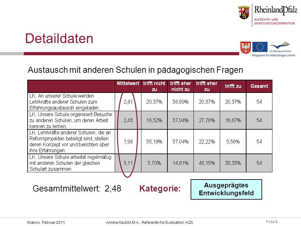 Folie 9 Krakow, Februar 2011Annika Hacklin M.A., Referentin für Evaluation, AQS Detaildaten Austausch mit anderen Schulen in pädagogischen Fragen Gesamtmittelwert: 2,48 Ausgeprägtes Entwicklungsfeld Kategorie: