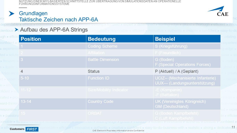 CAE Elektronik Proprietary Information and/or Confidential Grundlagen Taktische Zeichen nach APP-6A Aufbau des APP-6A Strings NUTZUNG EINER NFFI-BASIERTEN SCHNITTSTELLE ZUR ÜBERTRAGUNG VON SIMULATIONSDATEN AN OPERATIONELLE FÜHRUNGSINFORMATIONSSYSTEME 11 PositionBedeutungBeispiel 1Coding SchemeS (Kriegsführung) 2AffiliationF (Freundlich) 3Battle DimensionG (Boden) F (Special Operations Forces) 4StatusP (Aktuell) / A (Geplant) 5-10Function IDUCIZ-- (Mechanisierte Infanterie) UUX--- (Landungsunterstützung) 11-12Size/Mobility Indicator-E (Kompanie) -F (Battalion) 13-14Country CodeUK (Vereinigtes Königreich) GM (Deutschland) 15ORBATG (Boden Kampfbefehl) C (Luft Kampfbefehl)