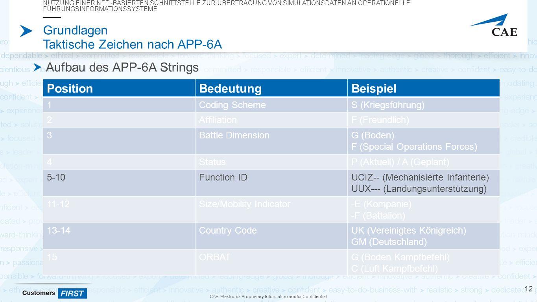 CAE Elektronik Proprietary Information and/or Confidential Grundlagen Taktische Zeichen nach APP-6A Aufbau des APP-6A Strings NUTZUNG EINER NFFI-BASIERTEN SCHNITTSTELLE ZUR ÜBERTRAGUNG VON SIMULATIONSDATEN AN OPERATIONELLE FÜHRUNGSINFORMATIONSSYSTEME 12 PositionBedeutungBeispiel 1Coding SchemeS (Kriegsführung) 2AffiliationF (Freundlich) 3Battle DimensionG (Boden) F (Special Operations Forces) 4StatusP (Aktuell) / A (Geplant) 5-10Function IDUCIZ-- (Mechanisierte Infanterie) UUX--- (Landungsunterstützung) 11-12Size/Mobility Indicator-E (Kompanie) -F (Battalion) 13-14Country CodeUK (Vereinigtes Königreich) GM (Deutschland) 15ORBATG (Boden Kampfbefehl) C (Luft Kampfbefehl)