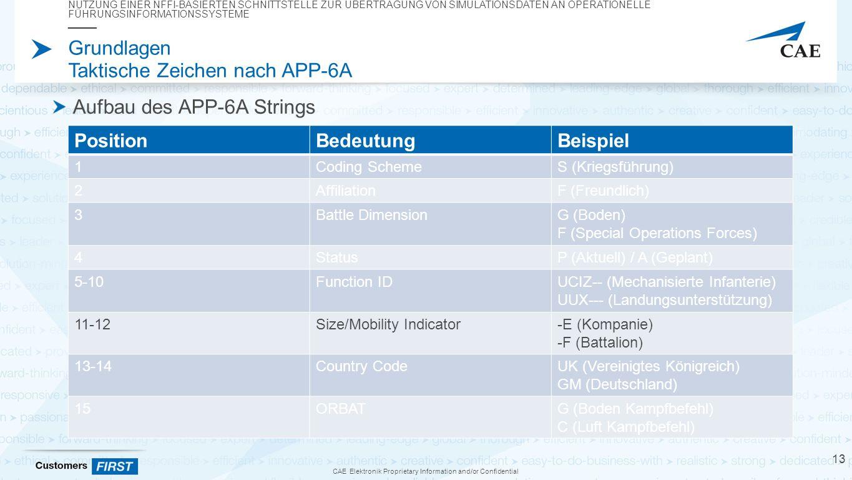 CAE Elektronik Proprietary Information and/or Confidential Grundlagen Taktische Zeichen nach APP-6A Aufbau des APP-6A Strings NUTZUNG EINER NFFI-BASIERTEN SCHNITTSTELLE ZUR ÜBERTRAGUNG VON SIMULATIONSDATEN AN OPERATIONELLE FÜHRUNGSINFORMATIONSSYSTEME 13 PositionBedeutungBeispiel 1Coding SchemeS (Kriegsführung) 2AffiliationF (Freundlich) 3Battle DimensionG (Boden) F (Special Operations Forces) 4StatusP (Aktuell) / A (Geplant) 5-10Function IDUCIZ-- (Mechanisierte Infanterie) UUX--- (Landungsunterstützung) 11-12Size/Mobility Indicator-E (Kompanie) -F (Battalion) 13-14Country CodeUK (Vereinigtes Königreich) GM (Deutschland) 15ORBATG (Boden Kampfbefehl) C (Luft Kampfbefehl)