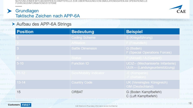 CAE Elektronik Proprietary Information and/or Confidential Grundlagen Taktische Zeichen nach APP-6A Aufbau des APP-6A Strings NUTZUNG EINER NFFI-BASIERTEN SCHNITTSTELLE ZUR ÜBERTRAGUNG VON SIMULATIONSDATEN AN OPERATIONELLE FÜHRUNGSINFORMATIONSSYSTEME 15 PositionBedeutungBeispiel 1Coding SchemeS (Kriegsführung) 2AffiliationF (Freundlich) 3Battle DimensionG (Boden) F (Special Operations Forces) 4StatusP (Aktuell) / A (Geplant) 5-10Function IDUCIZ-- (Mechanisierte Infanterie) UUX--- (Landungsunterstützung) 11-12Size/Mobility Indicator-E (Kompanie) -F (Battalion) 13-14Country CodeUK (Vereinigtes Königreich) GM (Deutschland) 15ORBATG (Boden Kampfbefehl) C (Luft Kampfbefehl)