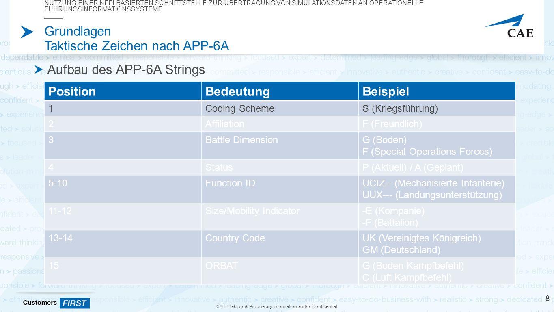 CAE Elektronik Proprietary Information and/or Confidential Grundlagen Taktische Zeichen nach APP-6A Aufbau des APP-6A Strings NUTZUNG EINER NFFI-BASIERTEN SCHNITTSTELLE ZUR ÜBERTRAGUNG VON SIMULATIONSDATEN AN OPERATIONELLE FÜHRUNGSINFORMATIONSSYSTEME 8 PositionBedeutungBeispiel 1Coding SchemeS (Kriegsführung) 2AffiliationF (Freundlich) 3Battle DimensionG (Boden) F (Special Operations Forces) 4StatusP (Aktuell) / A (Geplant) 5-10Function IDUCIZ-- (Mechanisierte Infanterie) UUX--- (Landungsunterstützung) 11-12Size/Mobility Indicator-E (Kompanie) -F (Battalion) 13-14Country CodeUK (Vereinigtes Königreich) GM (Deutschland) 15ORBATG (Boden Kampfbefehl) C (Luft Kampfbefehl)