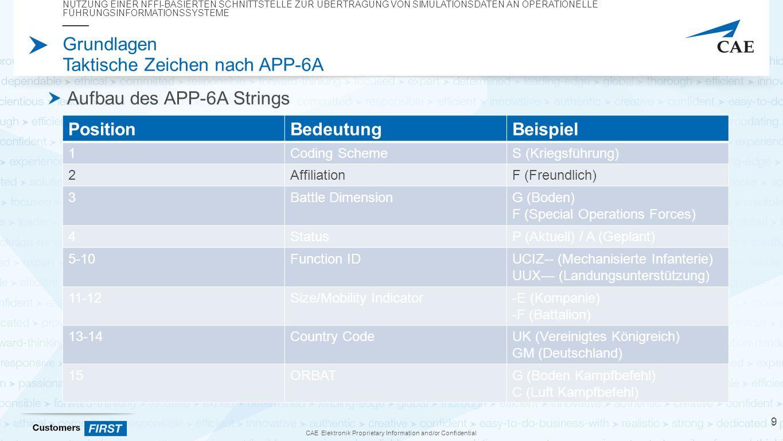 CAE Elektronik Proprietary Information and/or Confidential Grundlagen Taktische Zeichen nach APP-6A Aufbau des APP-6A Strings NUTZUNG EINER NFFI-BASIERTEN SCHNITTSTELLE ZUR ÜBERTRAGUNG VON SIMULATIONSDATEN AN OPERATIONELLE FÜHRUNGSINFORMATIONSSYSTEME 9 PositionBedeutungBeispiel 1Coding SchemeS (Kriegsführung) 2AffiliationF (Freundlich) 3Battle DimensionG (Boden) F (Special Operations Forces) 4StatusP (Aktuell) / A (Geplant) 5-10Function IDUCIZ-- (Mechanisierte Infanterie) UUX--- (Landungsunterstützung) 11-12Size/Mobility Indicator-E (Kompanie) -F (Battalion) 13-14Country CodeUK (Vereinigtes Königreich) GM (Deutschland) 15ORBATG (Boden Kampfbefehl) C (Luft Kampfbefehl)