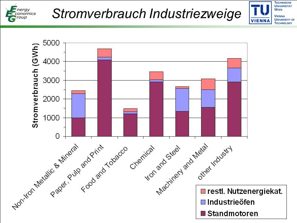 Stromverbrauch Industriezweige