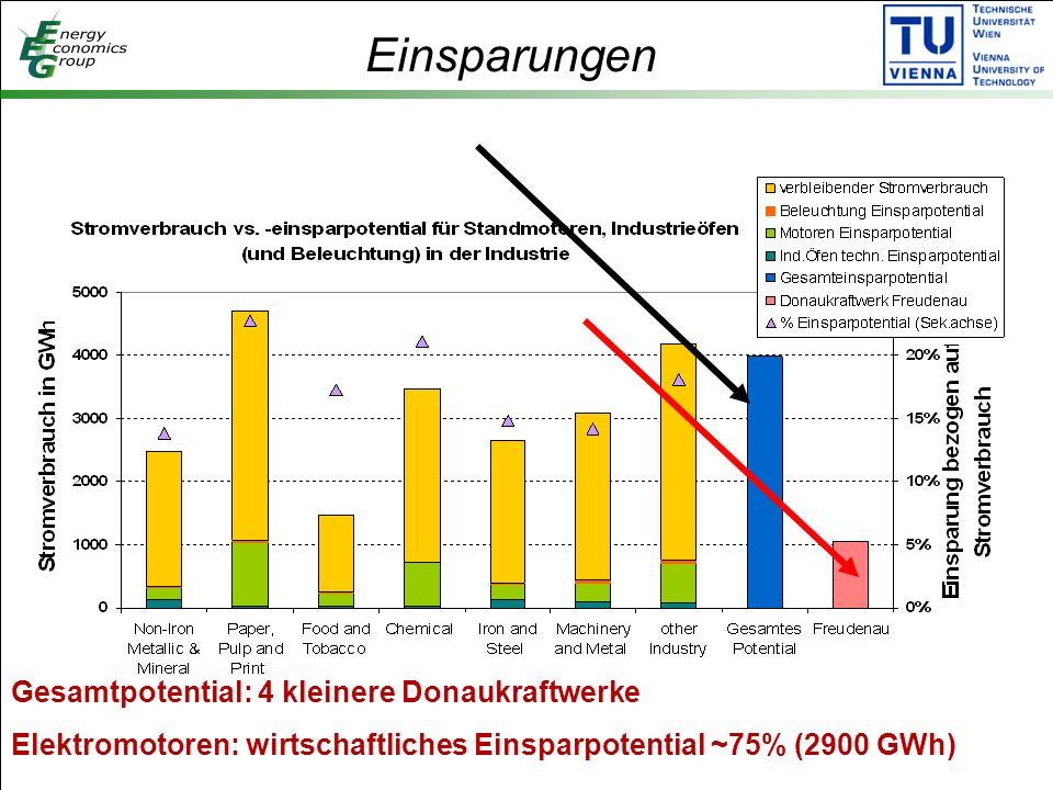 Einsparungen Gesamtpotential: 4 kleinere Donaukraftwerke Elektromotoren: wirtschaftliches Einsparpotential ~75% (2900 GWh)