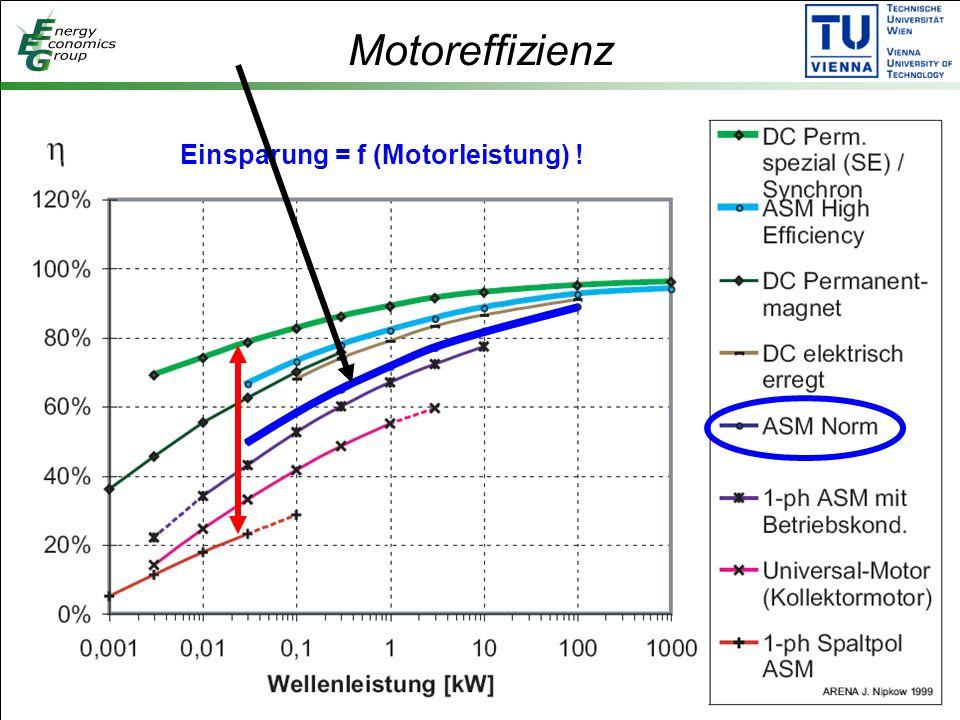 Motoreffizienz Einsparung = f (Motorleistung) !